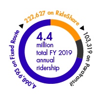 DART had an annual ridership for fiscal year 2019 of 4.4 million. Of these riders, 4,068,993 used DART's Fixed Route services, 222,627 used DART's RideShare services and 103,319 used DART's Paratransit services.