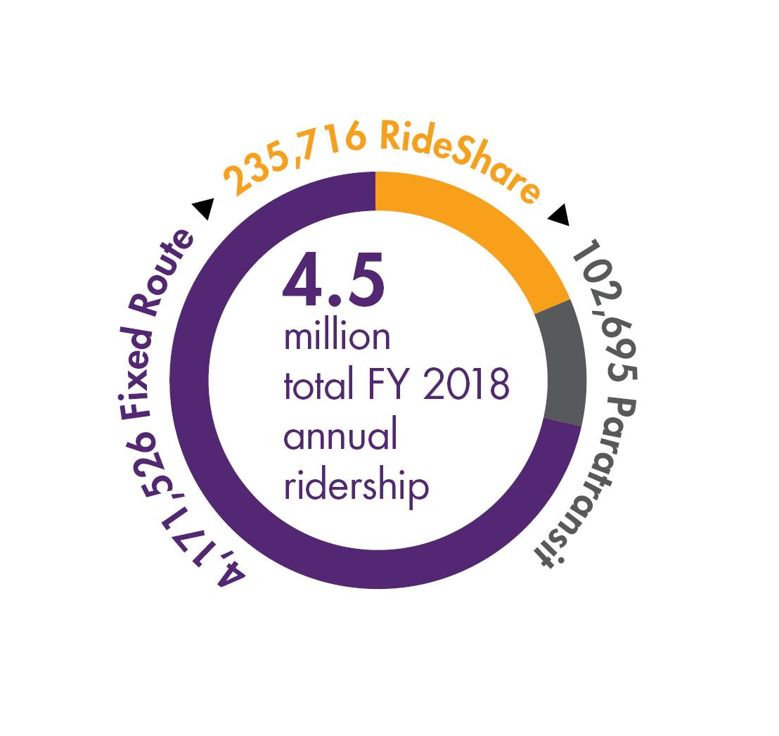 DART had an annual ridership for fiscal year 2018 of 4.5 million. Of these riders, 4,171,526 used DART's Fixed Route services, 235,716 used DART's RideShare services and 102,695 used DART's Paratransit services.